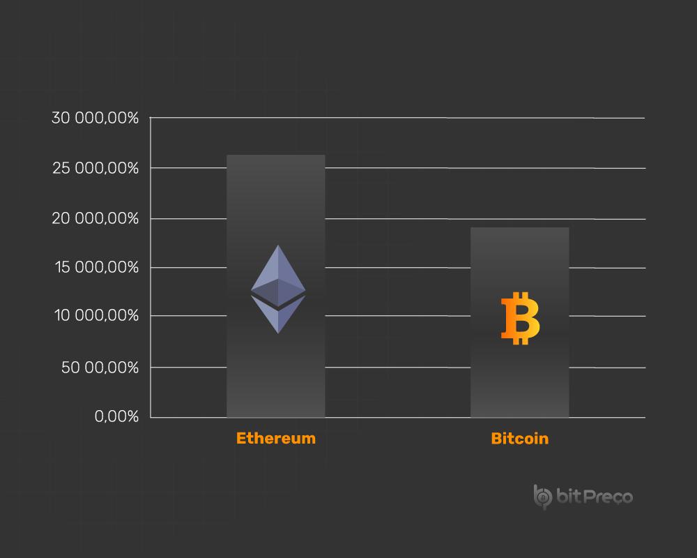 o que investir em bitcoin ou ethereum bitcoin revolution brasil