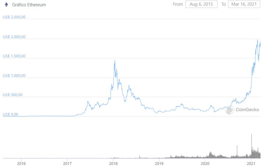 è bitcoin buon investimento 2021 voglio investire € 100 in criptovaluta sono buoni bitcoin